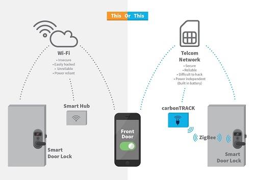 دستگیره دیجیتال درب راه حلی مناسب برای هوشمندسازی خانه ها