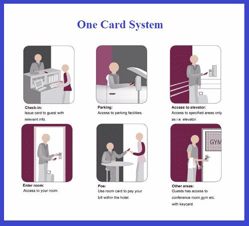 ضرورت استفاده از قفل کارتی RFID در هتل ها