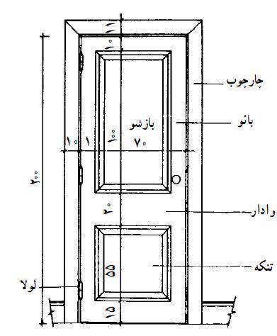 نصب قفل الکترونیکی بر روی تمامی درب ها