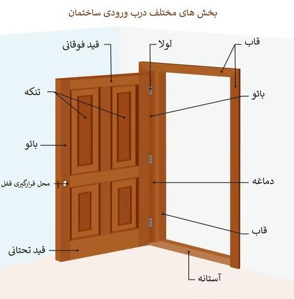 بخش های مختلف درب ساختمان